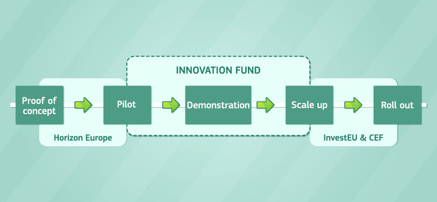 Schema Innovation Fund