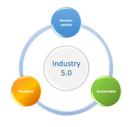 Industry 5.0 definition: Human-centric, Resilient, Sustainable